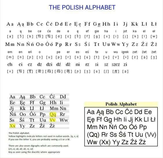 Bảng chữ cái tiếng Ba Lan
