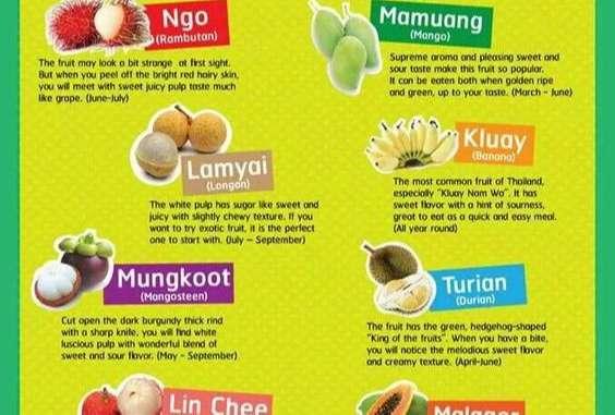Trái cây Thái Lan