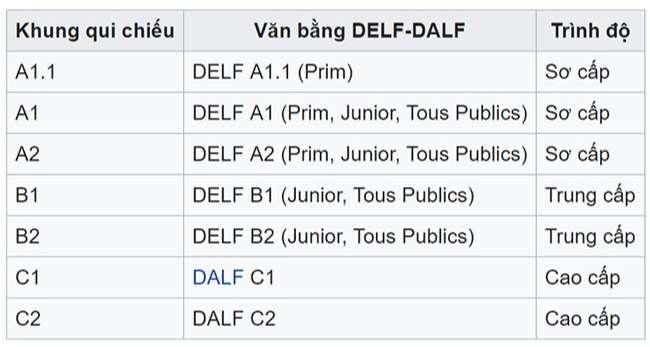 Chứng chỉ Defl