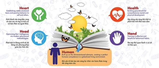 Triết lý giáo dục 5H