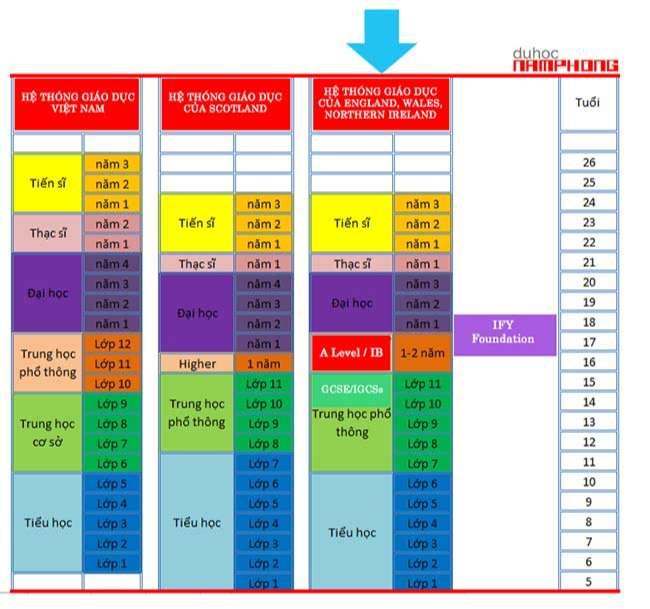 Biểu đồ so sánh Hệ thống giáo dục Việt Nam và Vương quốc Anh