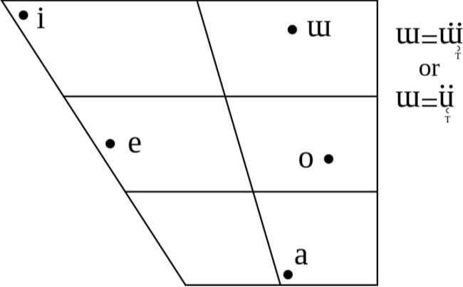 Hệ thống nguyên âm