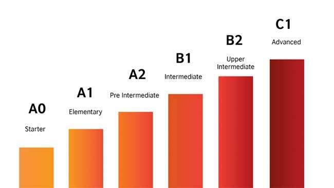 Học đúng trình độ là cách học từ vựng tiếng Anh nhanh và hiệu quả