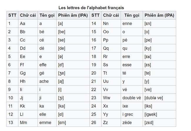 L'alphabet (bảng chữ cái)