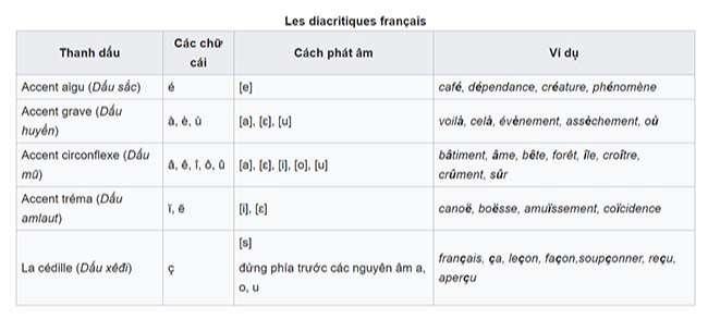 Les diacritiques français