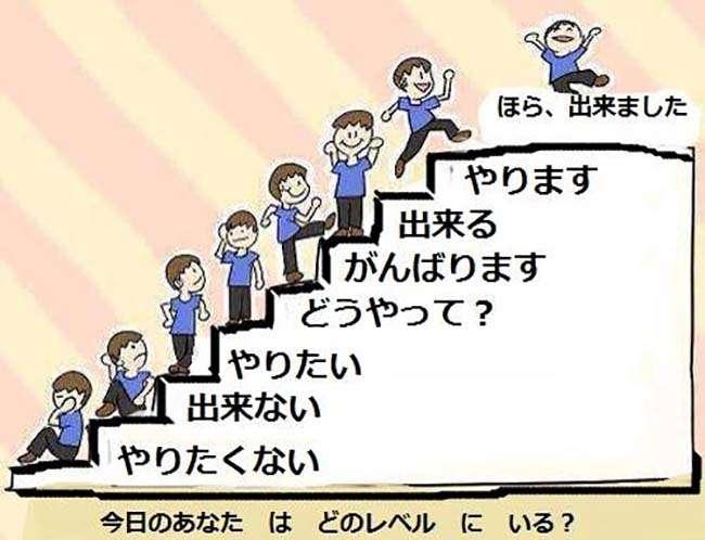 Phương pháp học ngữ pháp