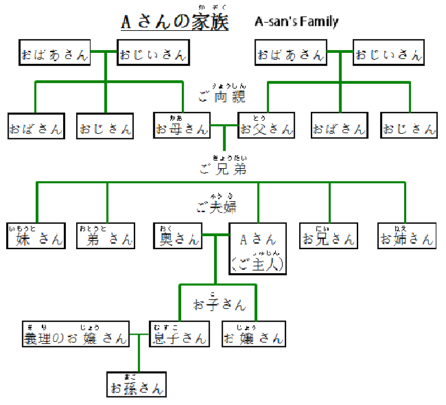 Từ vựng tiếng Nhật chủ đề gia đình - Cách gọi với gia đình người khác