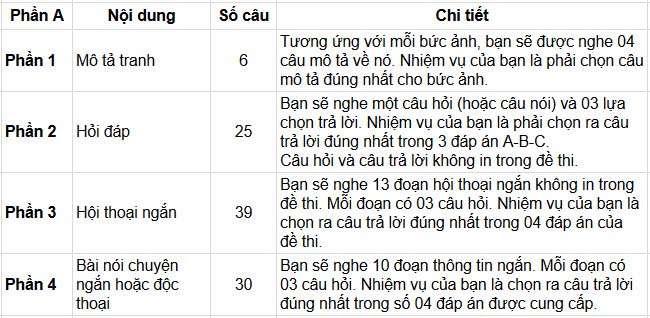 bảng phân bổ bài thi Toeic