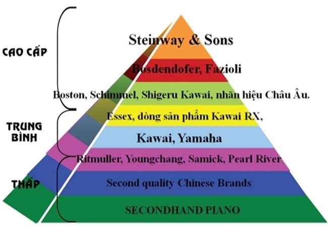 các thương hiệu Acoustic Piano được thị trường định vị theo tam giác