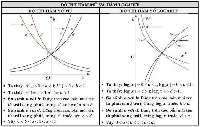 Đồ thị hàm mũ và hàm Logarit