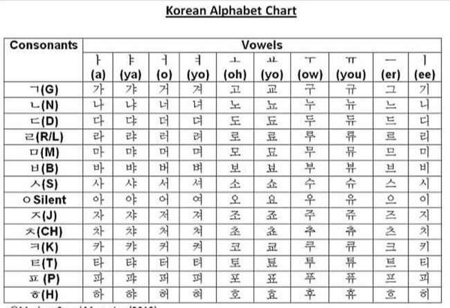 Bảng chữ cái Hangeul (한글)