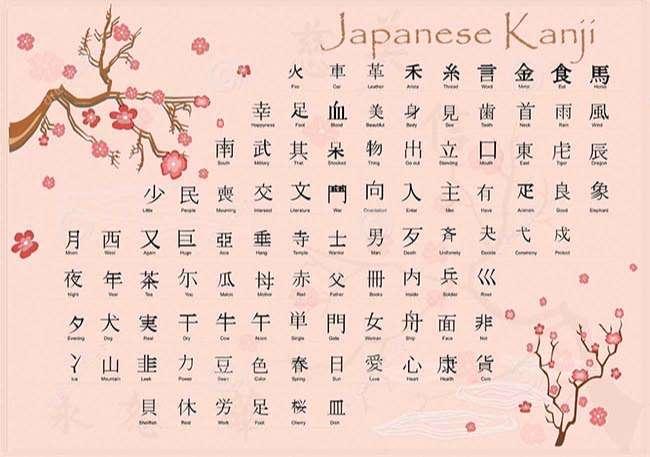 Bảng chữ cái Kanji tiếng Nhật
