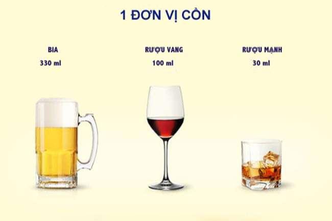 Bảng quy đổi nồng độ cồn từ các loại đồ uống