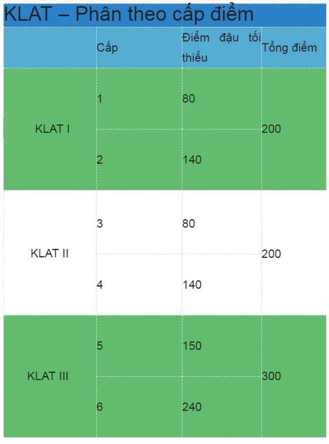 Các cấp độ chứng chỉ Klat theo điểm