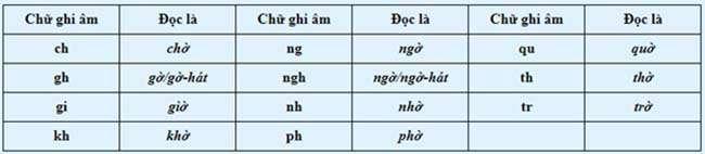 Các phụ âm ghép trong Tiếng Việt