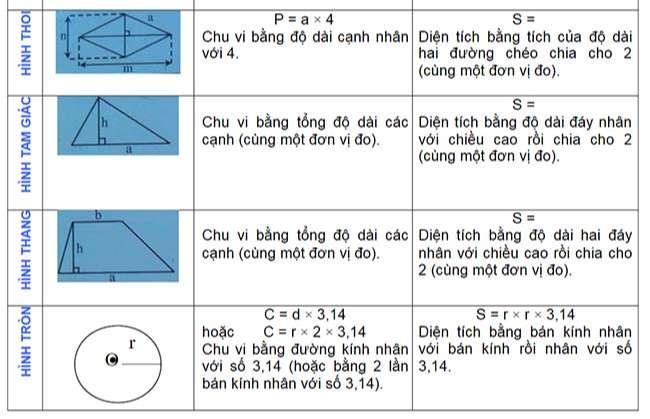 Công thức hình học 1