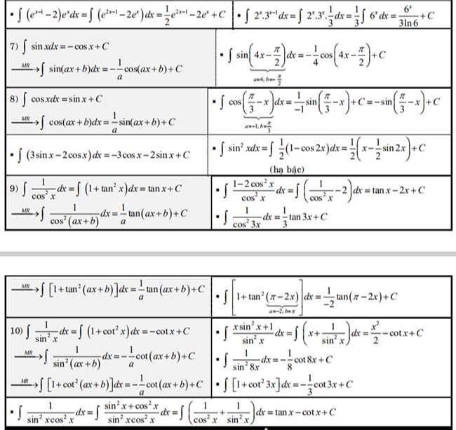 Công thức nguyên hàm 1