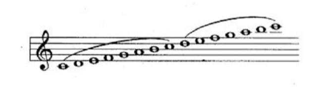 Cảm âm của sáo Đô nằm trong 2 quãng 8