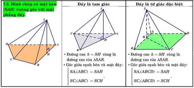 Hình chóp có mặt bên (SAB) vuông góc với mặt phẳng đáy, đáy làm tam giác, đáy là tứ giác đặt biệt