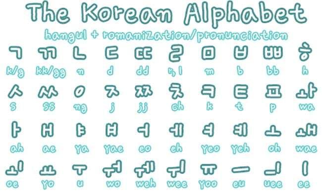 Học bảng chữ cái tiếng Hàn