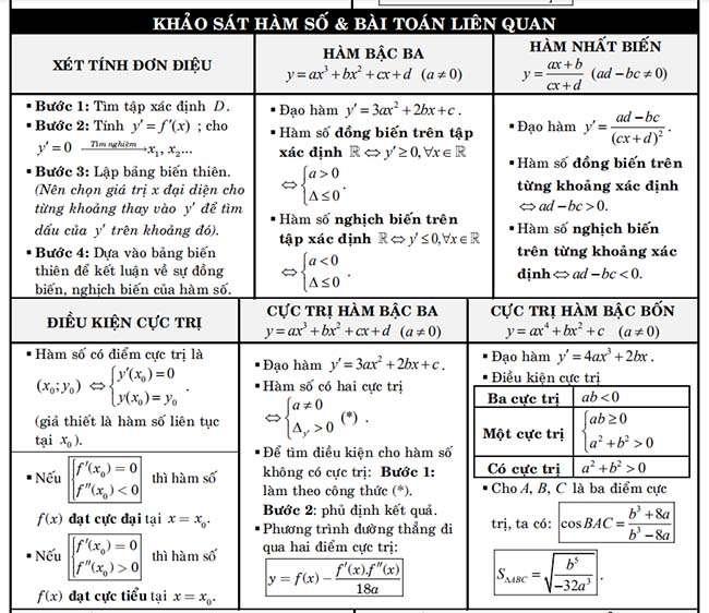 Khảo sát hàm số và bài toán liên quan