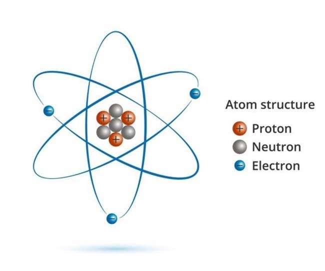 Mô hình cấu trúc hạt nhân nguyên tử