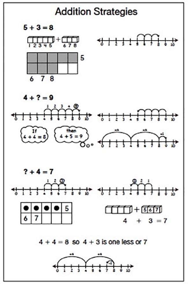 Math Facts in Grade 1 | Math Trailblazers