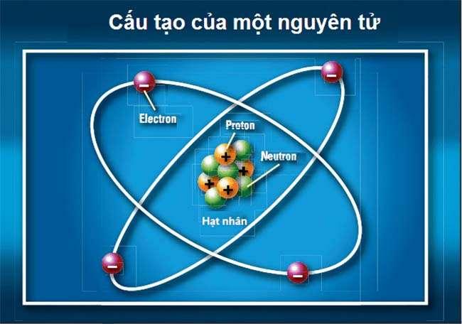 Nguyên tử