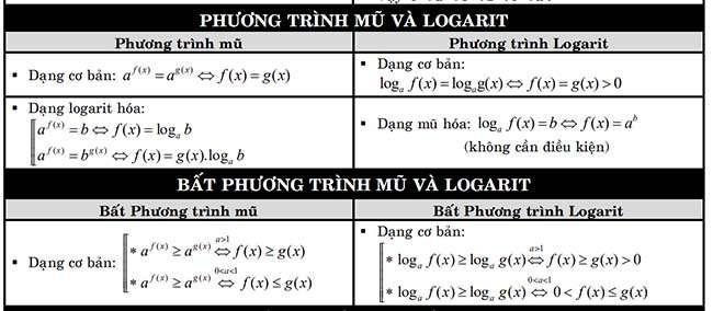Phương trình mũ và Logarit