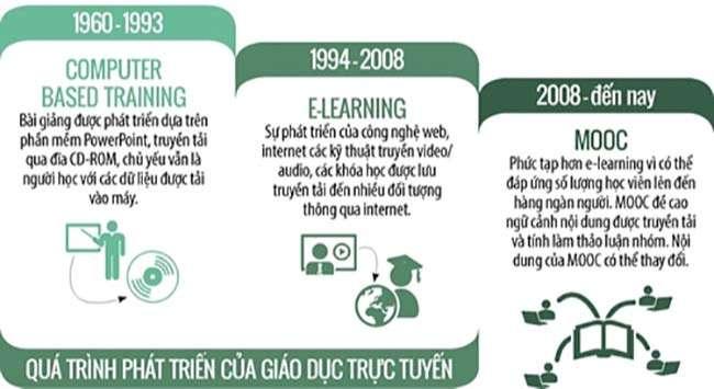 Quá trình phát triển của giáo dục trực tuyến