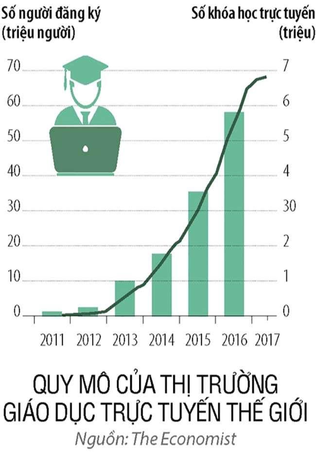 Quy mô của thị trường giáo dục trực tuyến