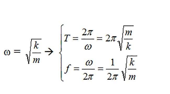 Tần số góc, chu kỳ dao động, tần số dao động