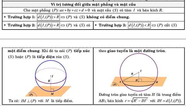 Vị trí tương đối giữa mặt phẳng và mặt cầu