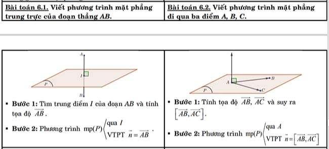 Viết phương trình mặt phẳng