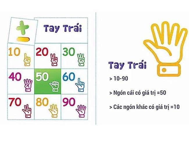 Quy ước của bàn tay trái (đại diện cho hàng chục)