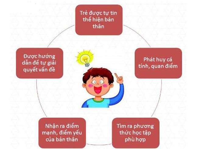 Toán tư duy mang lại nhiều lợi ích cho sự phát triển não bộ toàn diện của trẻ