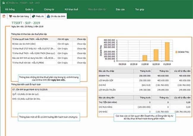 Phần mềm kế toán 1A được đánh giá là thân thiện nhất với nghiệp vụ kế toán hiện nay