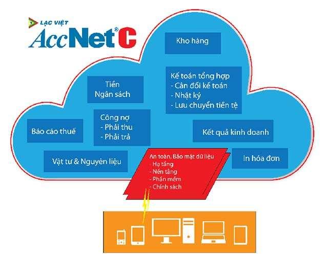 Phần mềm kế toán AccNet