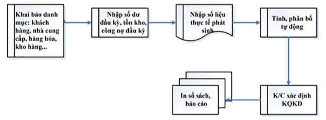 Quy trình sử dụng phần mềm kế toán Simba