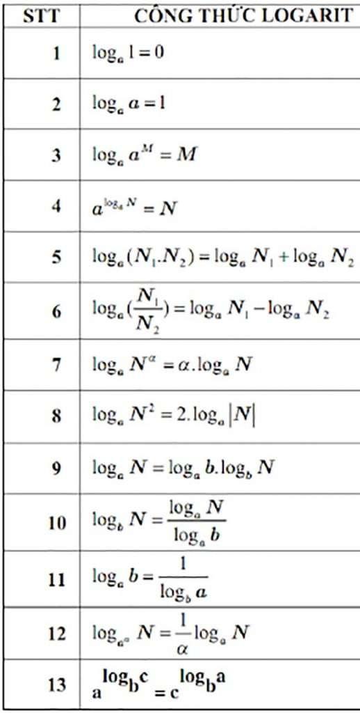 Bảng công thức logarit chuẩn để giải bài tập