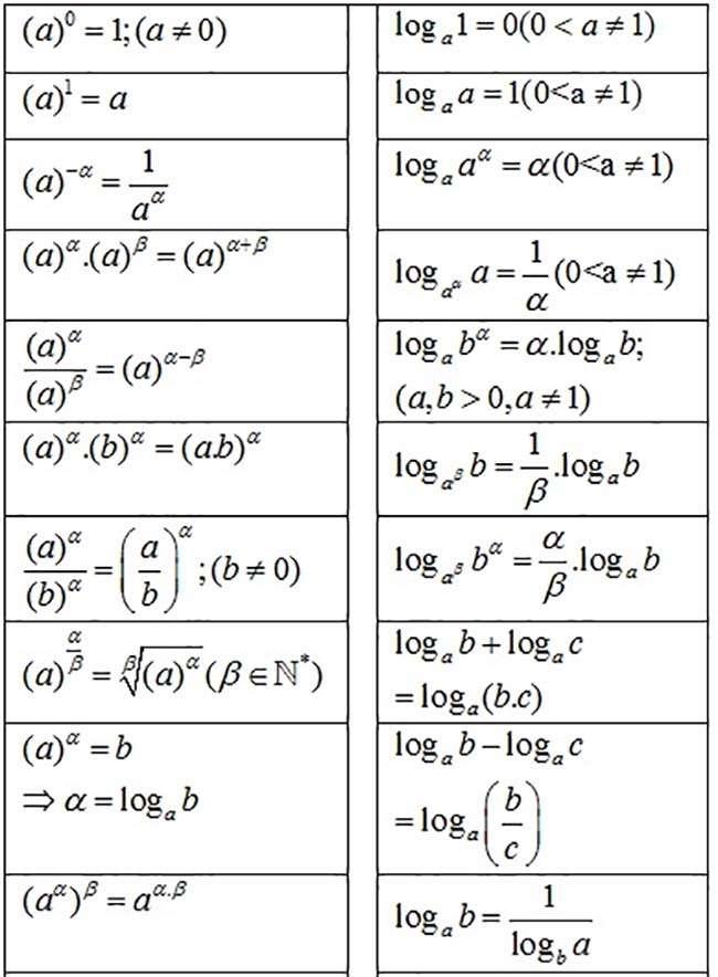 Bảng tóm tắt công thức Logarit và công thức mũ