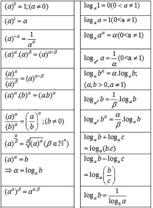 Bảng tóm tắt công thức mũ và logarit đầy đủ, chi tiết - Toán cấp 3