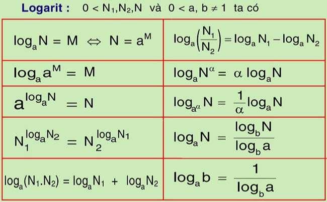 Biết các thành phần của công thức logarit