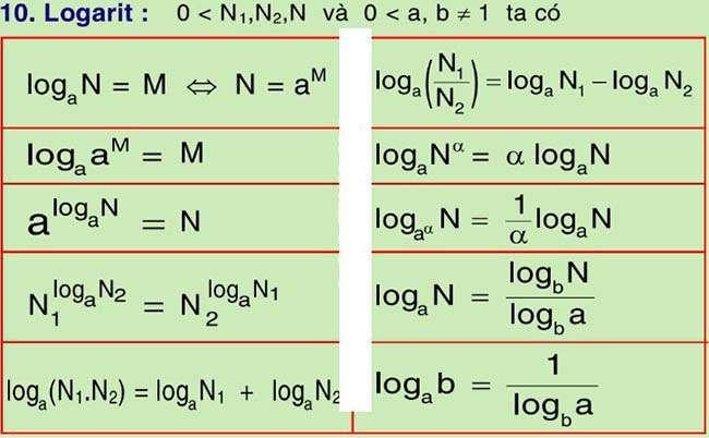 Công thức Logarit Bảng công thức Logarit đầy đủ nhất