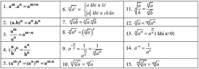 Công thức mũ và công thức logarit