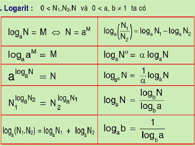 Tổng hợp kiến thức về Logarit và cách giải toán Logarit