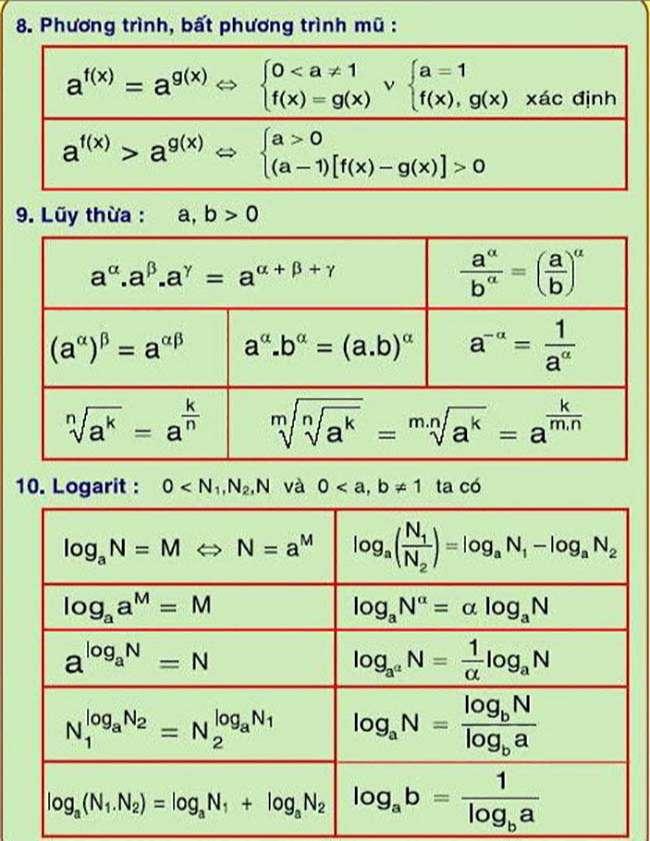 các công thức về phương trình mũ và logarit