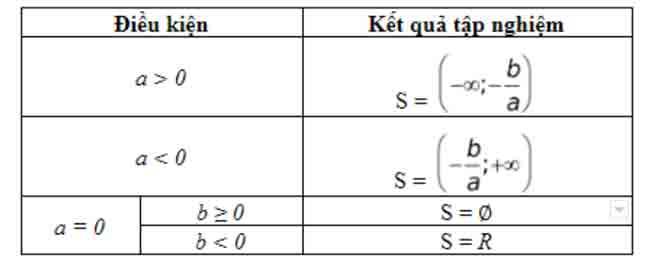 công thức giải bất phương trình lớp 10